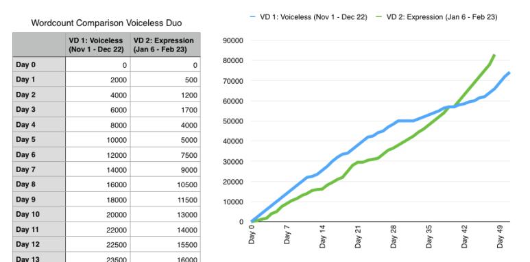 EG Wilson Graph #1